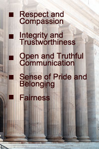 Respect, Compassion, Integrity, Trustworthiness, Open, Truthful Communication, Sense of Pride, Belonging, Fairness
